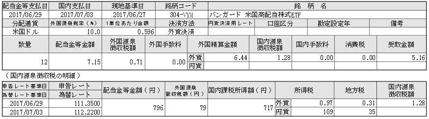 海外ETF配当金2017年7月