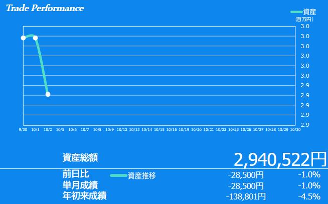 2020年10月1週目の資産額