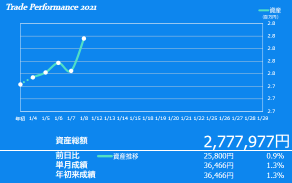 2021年1月1週目の資産額