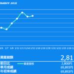 2020年1月2週目の資産額