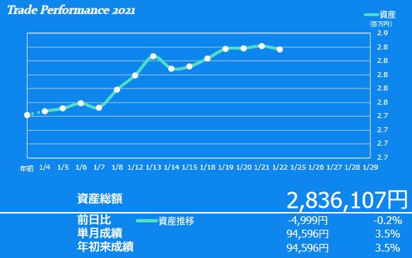 2020年1月3週目の資産額