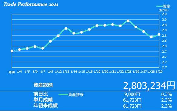 2021年1月の投資成績