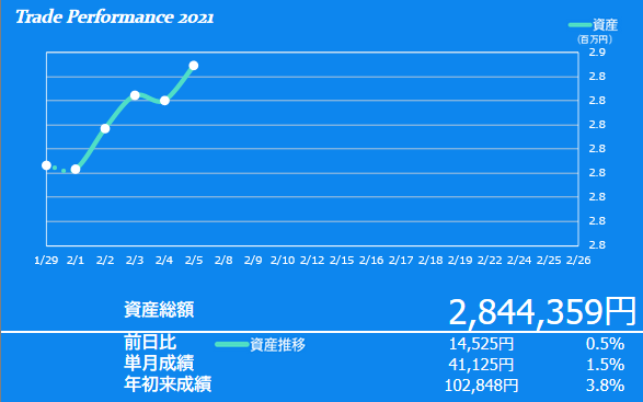 2021年2月1週目の資産額