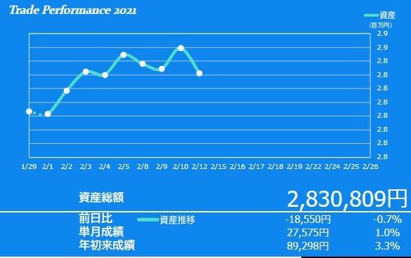 2021年2月2週目の資産額