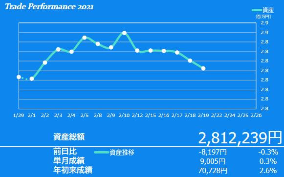 2021年2月3週目の資産額