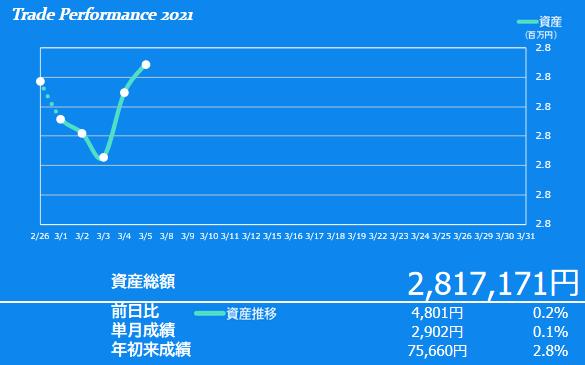 2021年3月1週目の資産額