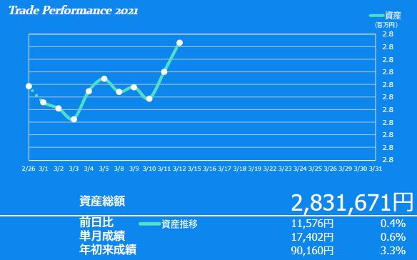 2021年3月2週目の資産額