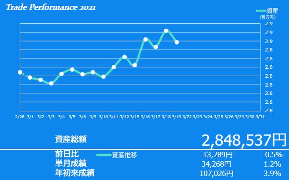 2021年3月3週目の資産額